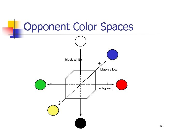 Opponent Color Spaces + black-white + blue-yellow - + red-green 65