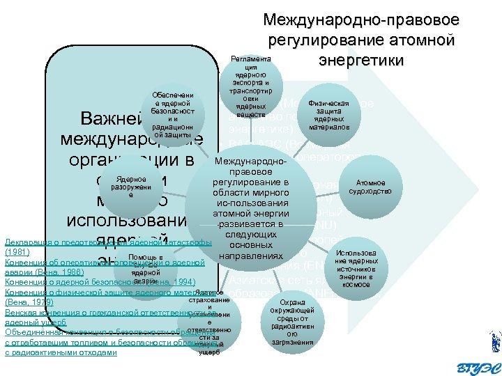 Международно правовое регулирование атомной Регламента энергетики ция Обеспечени е ядерной безопасност и и радиационн