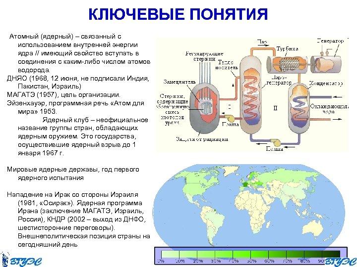 КЛЮЧЕВЫЕ ПОНЯТИЯ Атомный (ядерный) – связанный с использованием внутренней энергии ядра // имеющий свойство