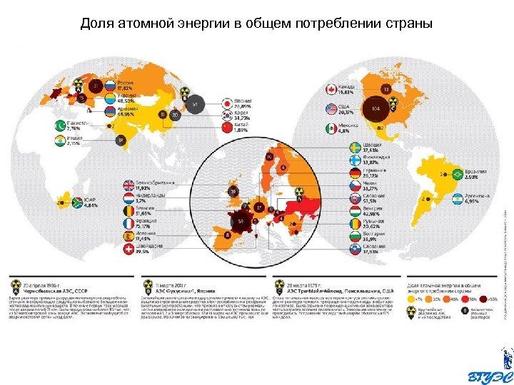 Доля атомной энергии в общем потреблении страны