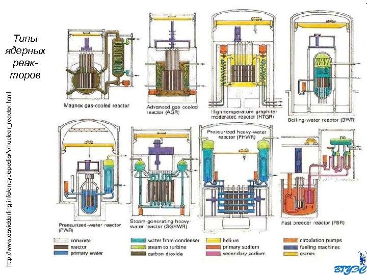 http: //www. daviddarling. info/encyclopedia/N/nuclear_reactor. html Типы ядерных реакторов