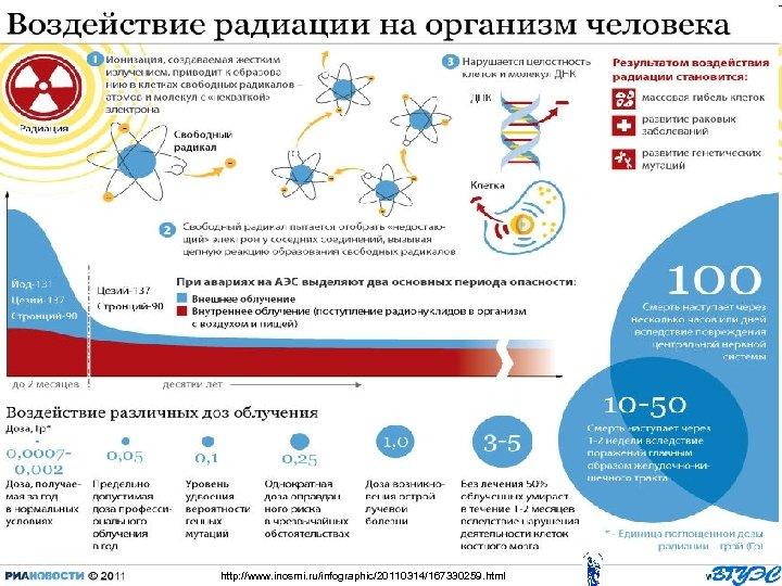 http: //www. inosmi. ru/infographic/20110314/167330259. html