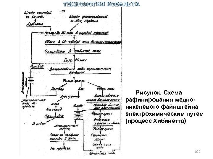 ТЕХНОЛОГИЯ КОБАЛЬТА Рисунок. Схема рафинирования медно никелевого файнштейна электрохимическим путем (процесс Хибинетта) 102