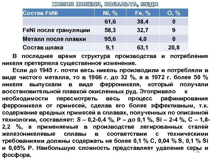 ХИМИЯ НИКЕЛЯ, КОБАЛЬТА, МЕДИ Состав Fe. Ni Ni, % Fe, % O, % 61,