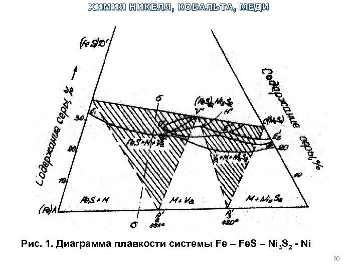 ХИМИЯ НИКЕЛЯ, КОБАЛЬТА, МЕДИ Рис. 1. Диаграмма плавкости системы Fe – Fe. S –