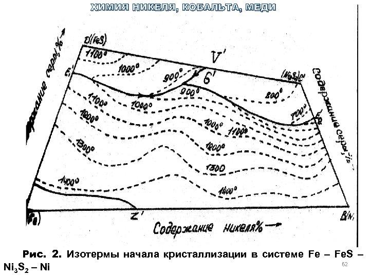 ХИМИЯ НИКЕЛЯ, КОБАЛЬТА, МЕДИ Рис. 2. Изотермы начала кристаллизации в системе Fe – Fe.