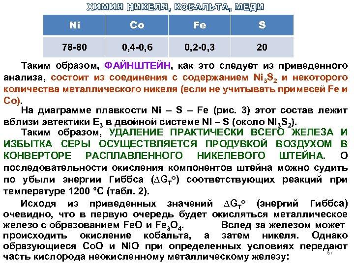 ХИМИЯ НИКЕЛЯ, КОБАЛЬТА, МЕДИ Ni Co Fe S 78 80 0, 4 0, 6
