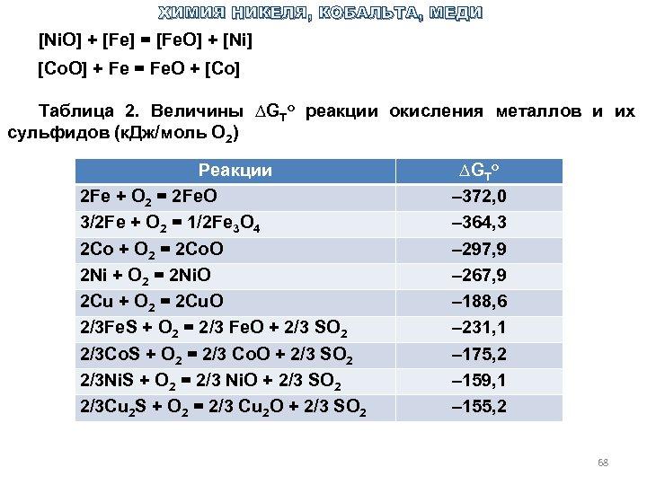 ХИМИЯ НИКЕЛЯ, КОБАЛЬТА, МЕДИ [Ni. O] + [Fe] = [Fe. O] + [Ni] [Co.