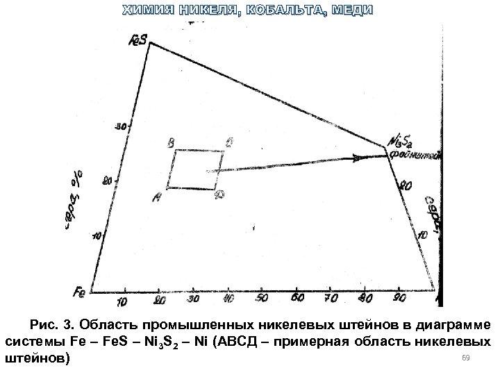 ХИМИЯ НИКЕЛЯ, КОБАЛЬТА, МЕДИ Рис. 3. Область промышленных никелевых штейнов в диаграмме системы Fe