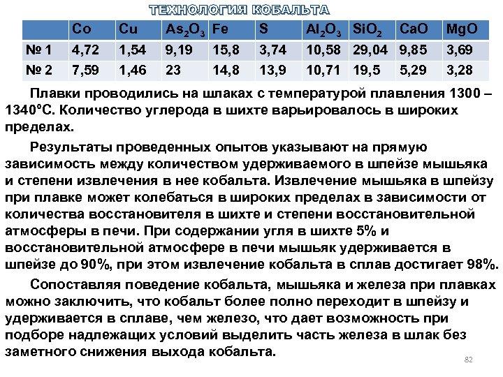 ТЕХНОЛОГИЯ КОБАЛЬТА № 1 № 2 Co 4, 72 7, 59 Cu 1, 54