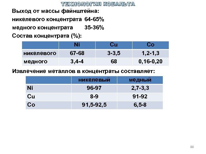 ТЕХНОЛОГИЯ КОБАЛЬТА Выход от массы файнштейна: никелевого концентрата 64 65% медного концентрата 35 36%