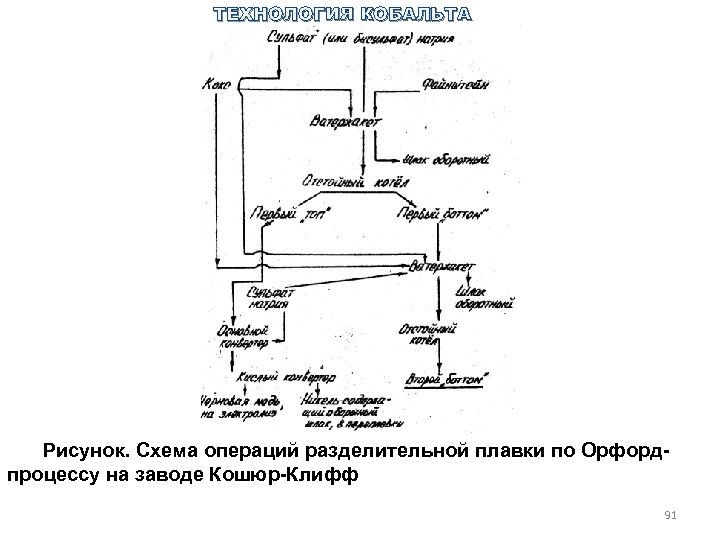 ТЕХНОЛОГИЯ КОБАЛЬТА Рисунок. Схема операций разделительной плавки по Орфорд процессу на заводе Кошюр Клифф