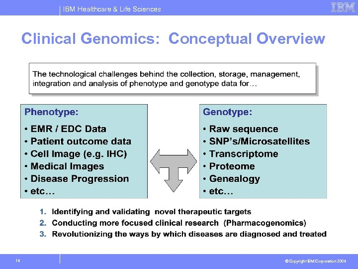 IBM Healthcare & Life Sciences Clinical Genomics: Conceptual Overview 14 © Copyright IBM Corporation