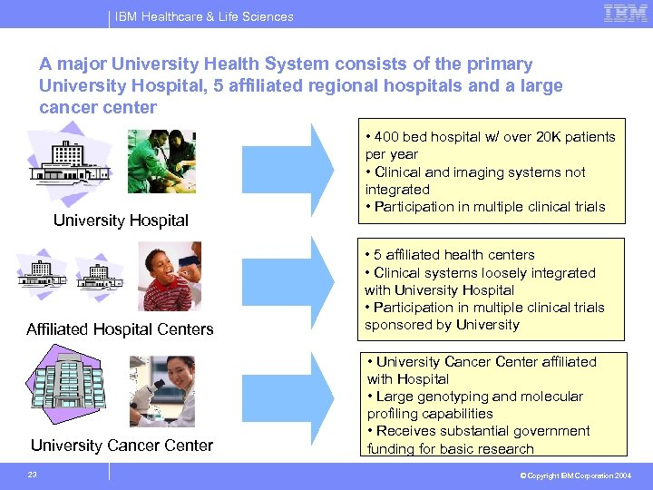 IBM Healthcare & Life Sciences A major University Health System consists of the primary
