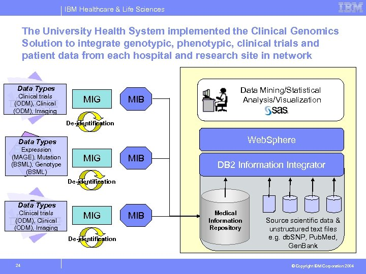 IBM Healthcare & Life Sciences The University Health System implemented the Clinical Genomics Solution