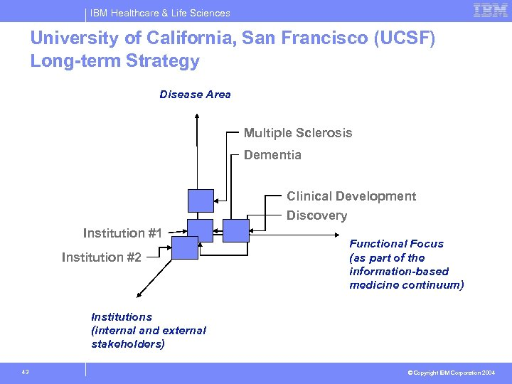 IBM Healthcare & Life Sciences University of California, San Francisco (UCSF) Long-term Strategy Disease
