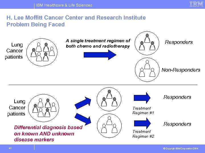 IBM Healthcare & Life Sciences H. Lee Moffitt Cancer Center and Research Institute Problem