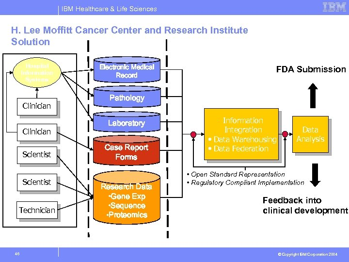 IBM Healthcare & Life Sciences H. Lee Moffitt Cancer Center and Research Institute Solution