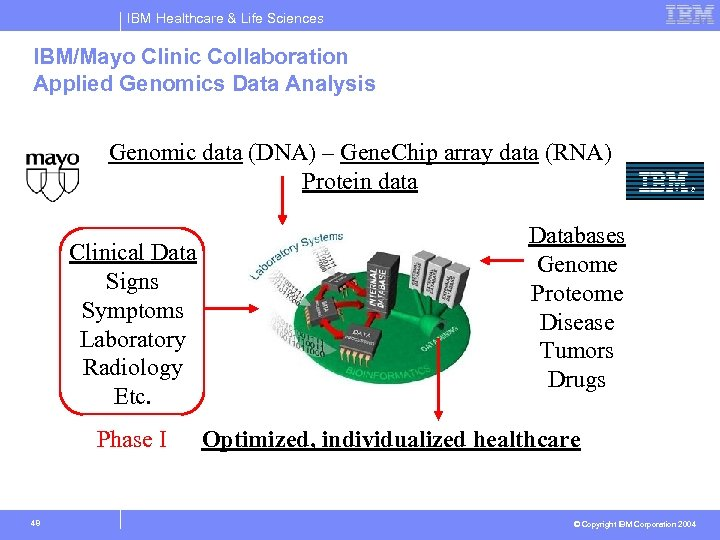 IBM Healthcare & Life Sciences IBM/Mayo Clinic Collaboration Applied Genomics Data Analysis Genomic data