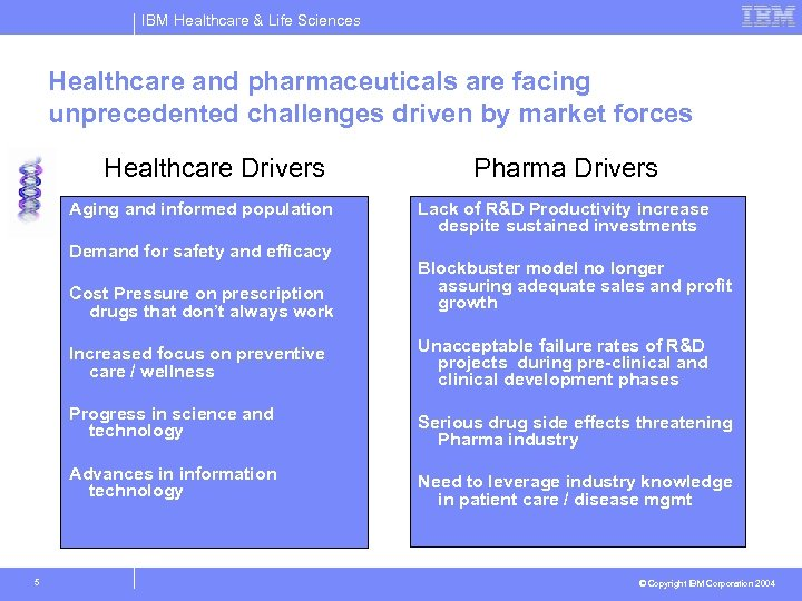 IBM Healthcare & Life Sciences Healthcare and pharmaceuticals are facing unprecedented challenges driven by