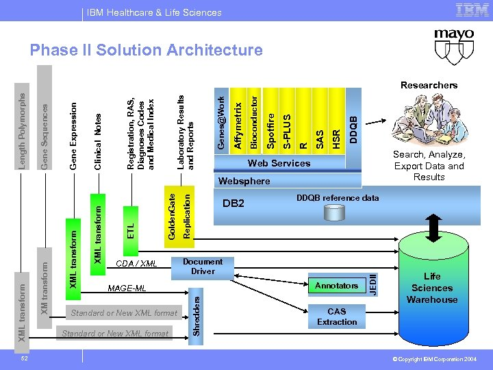 IBM Healthcare & Life Sciences Phase II Solution Architecture DDQB HSR SAS R S-PLUS