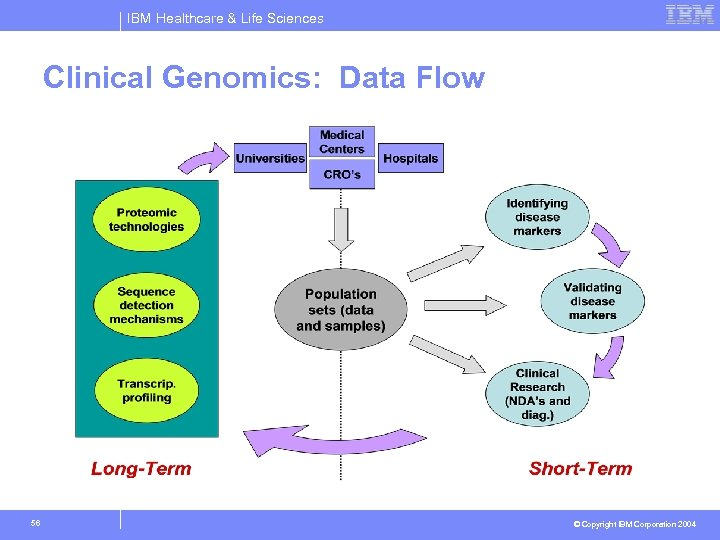 IBM Healthcare & Life Sciences Clinical Genomics: Data Flow 56 © Copyright IBM Corporation