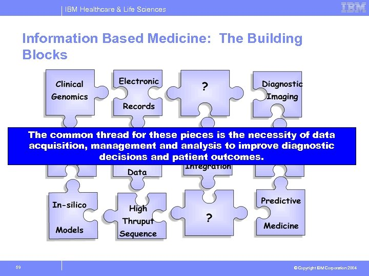 IBM Healthcare & Life Sciences Information Based Medicine: The Building Blocks The common thread