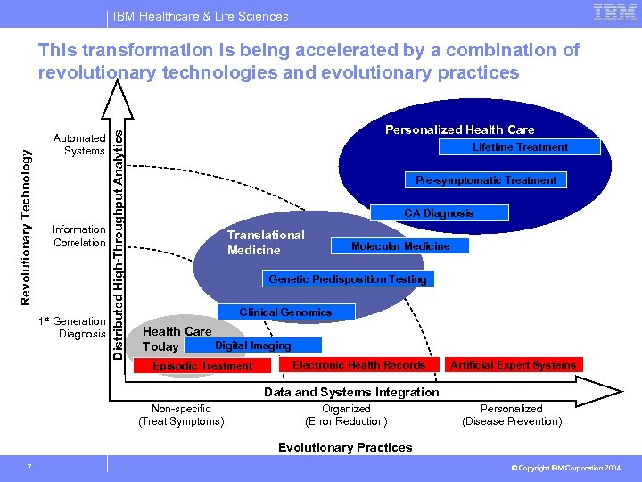 IBM Healthcare & Life Sciences Automated Systems Information Correlation 1 st Generation Diagnosis Distributed