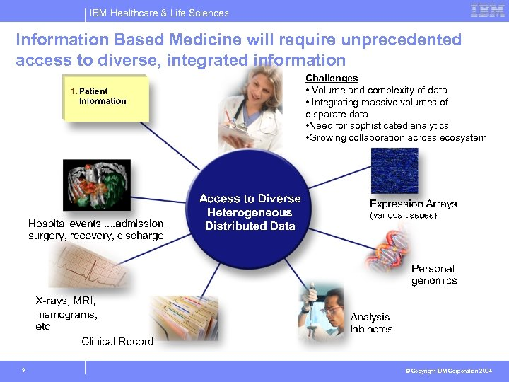 IBM Healthcare & Life Sciences Information Based Medicine will require unprecedented access to diverse,