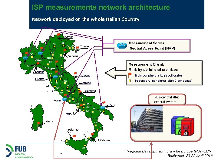 ISP measurements network architecture Network deployed on the whole Italian Country Bolzano BL TN