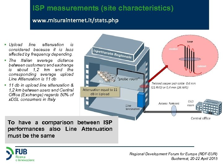 ISP measurements (site characteristics) www. misurainternet. it/stats. php § Upload line attenuation is considered