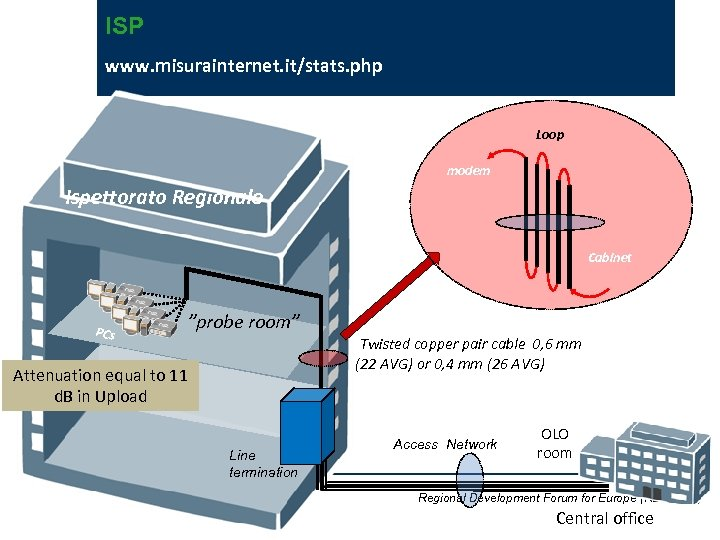 "ISP www. misurainternet. it/stats. php Loop modem Ispettorato Regionale Cabinet PCs ""probe room"" Twisted"