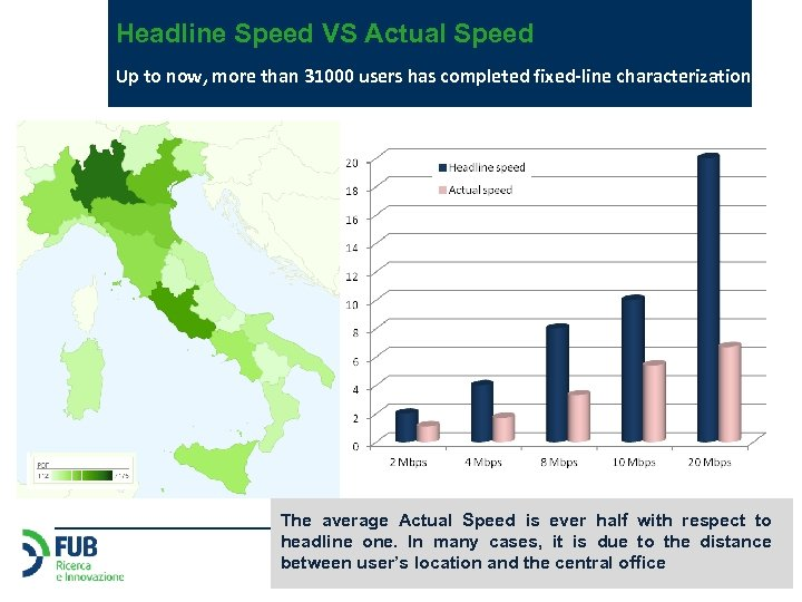 Headline Speed VS Actual Speed Up to now, more than 31000 users has completed