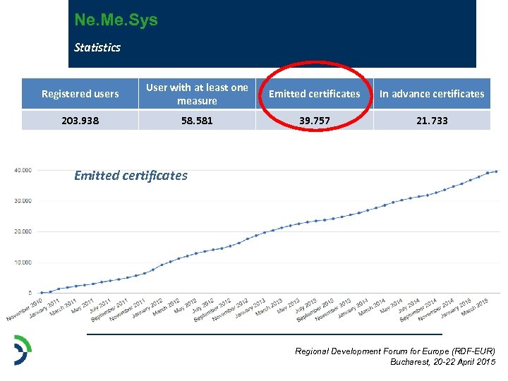Ne. Me. Sys Statistics Registered users User with at least one measure Emitted certificates