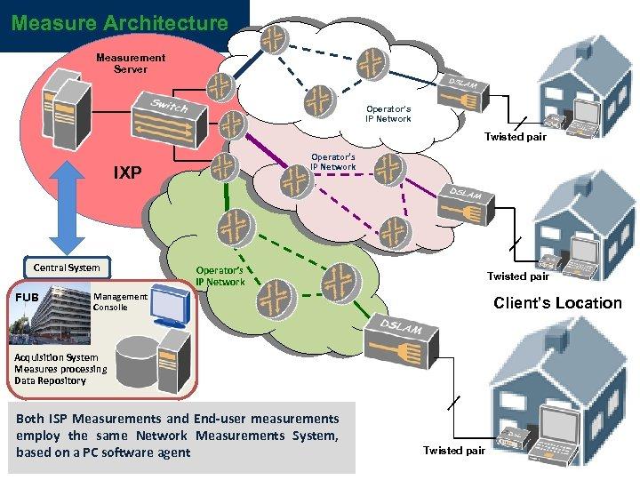 Measure Architecture Measurement Server Operator's IP Network Twisted pair Operator's IP Network IXP Central