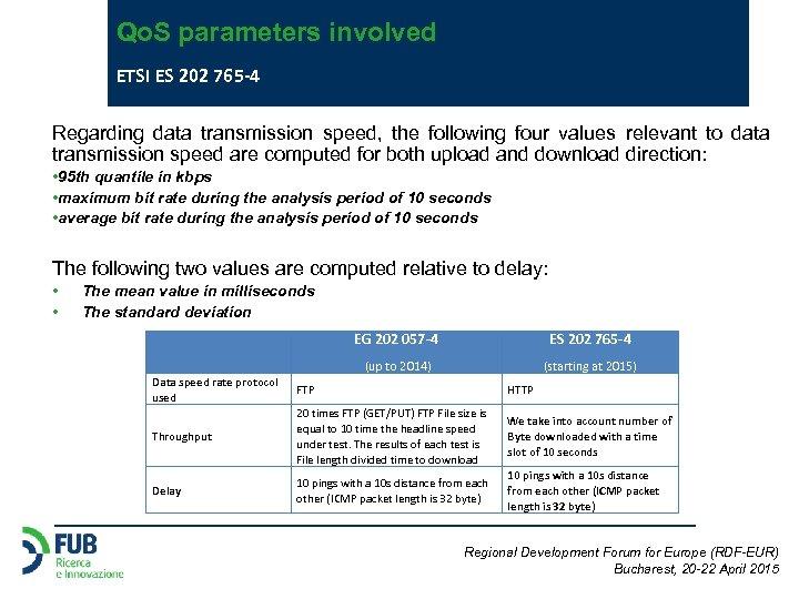 Qo. S parameters involved ETSI ES 202 765 -4 Regarding data transmission speed, the