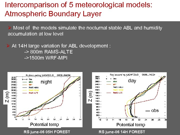 Intercomparison of 5 meteorological models: Atmospheric Boundary Layer Ø Most of the models simulate