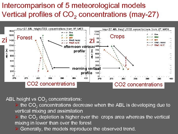 Intercomparison of 5 meteorological models Vertical profiles of CO 2 concentrations (may-27) zi Forest