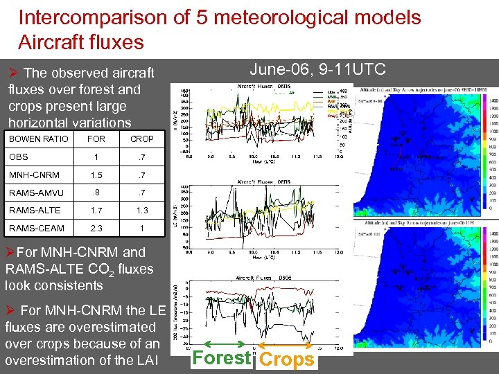 Intercomparison of 5 meteorological models Aircraft fluxes Ø The observed aircraft fluxes over forest