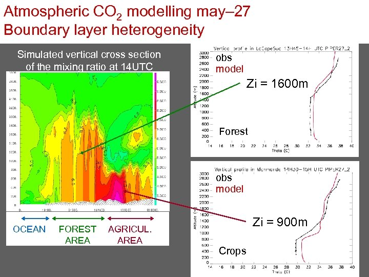 Atmospheric CO 2 modelling may– 27 Boundary layer heterogeneity Simulated vertical cross section of