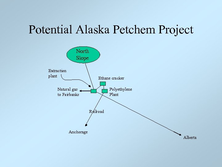 Potential Alaska Petchem Project North Slope Extraction plant Ethane cracker Natural gas to Fairbanks