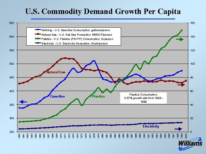 U. S. Commodity Demand Growth Per Capita 650 160 Refining - U. S. Gasoline
