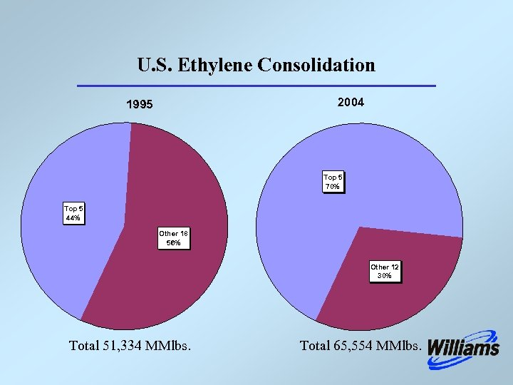 U. S. Ethylene Consolidation 2004 1995 Top 5 70% Top 5 44% Other 18