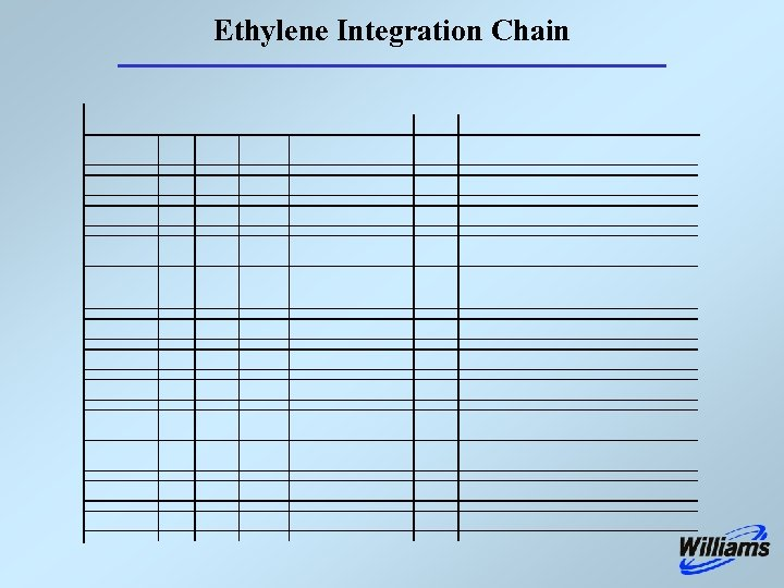 Ethylene Integration Chain
