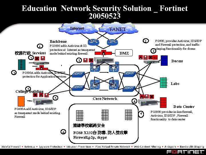 Education Network Security Solution _ Fortinet 20050523 Internet TANET Backbone 1 校務行政 Services FG