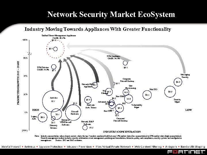 Network Security Market Eco. System Industry Moving Towards Appliances With Greater Functionality Unified Threat
