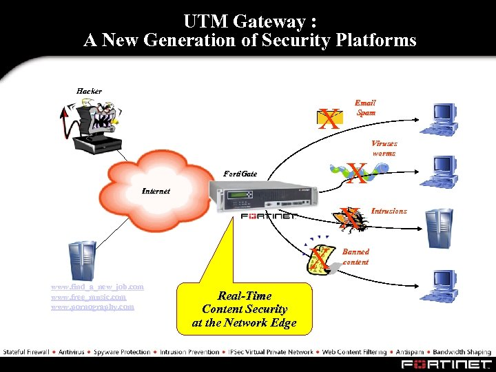 UTM Gateway : A New Generation of Security Platforms Hacker X X X Forti.