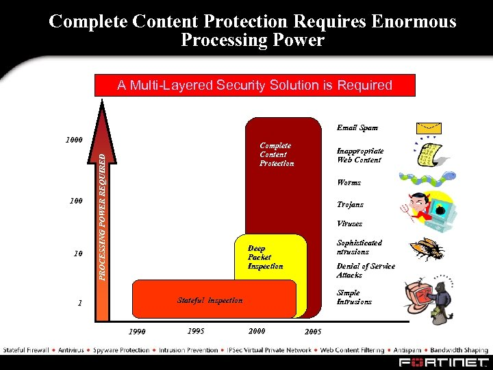 Complete Content Protection Requires Enormous Processing Power A Multi-Layered Security Solution is Required Email