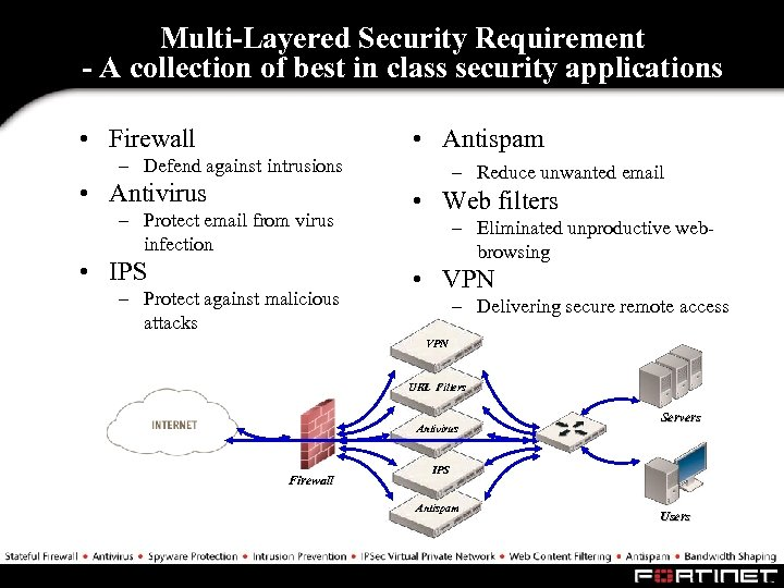 Multi-Layered Security Requirement - A collection of best in class security applications • Firewall