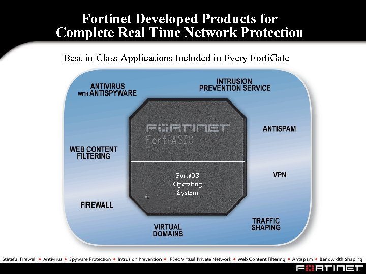 Fortinet Developed Products for Complete Real Time Network Protection Best-in-Class Applications Included in Every